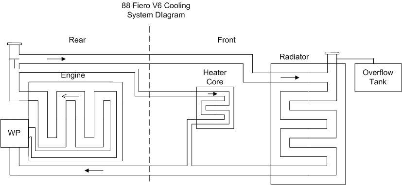 pontiac fiero coolant diagram html