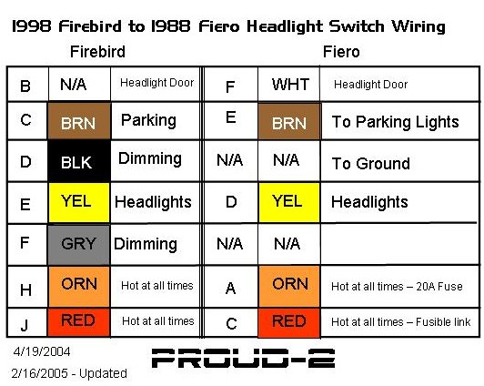 firebird dash wiring headlight question pennock s fiero forum