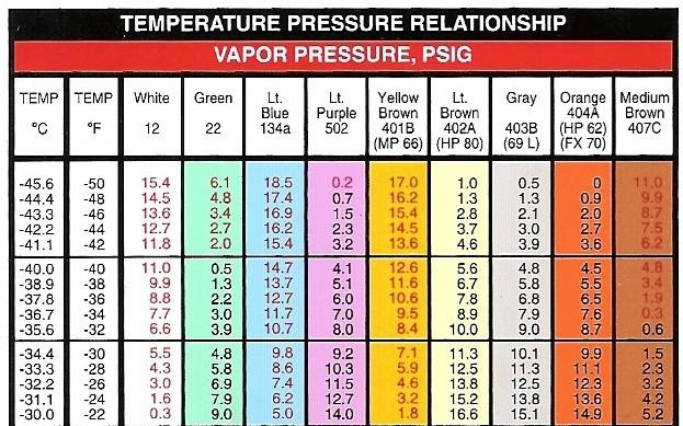 Pennock's Fiero Forum - AC pressure / temp charts (by
