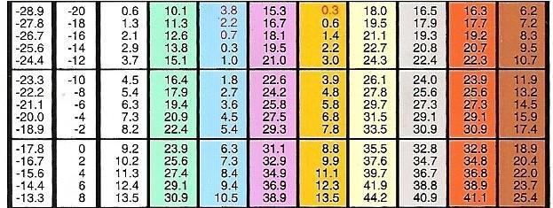 Pennock's Fiero Forum - AC pressure / temp charts (by buddycraigg)