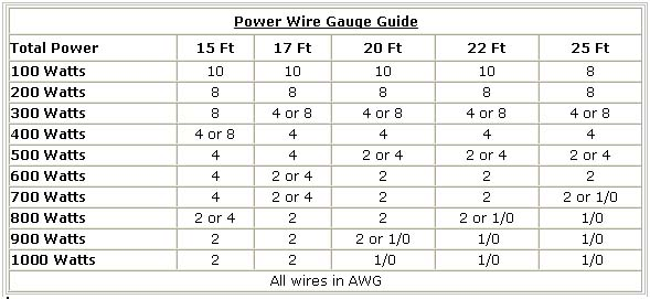 Amp awg pennocks fiero forum battery to the power distribution block then whatever size the wire post is on the amp usually these are either 10 awg or 12 awg depending on the amp greentooth Choice Image